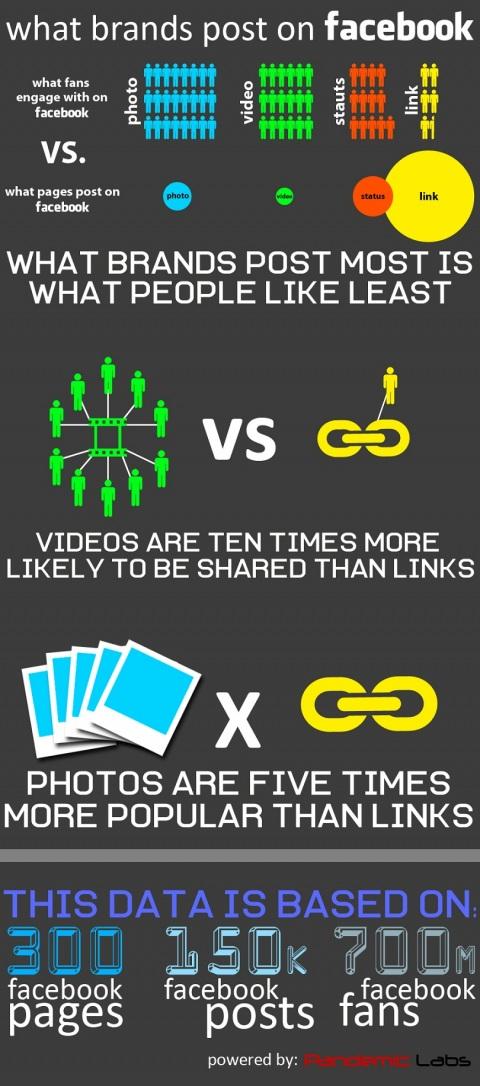 post_type_data_infographic