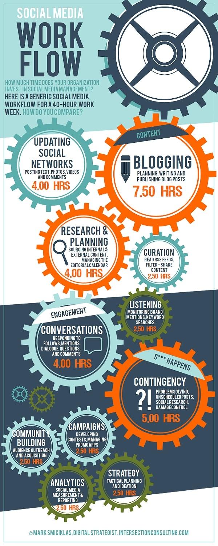 redes-sociales-cuanto-tiempo-inviertes